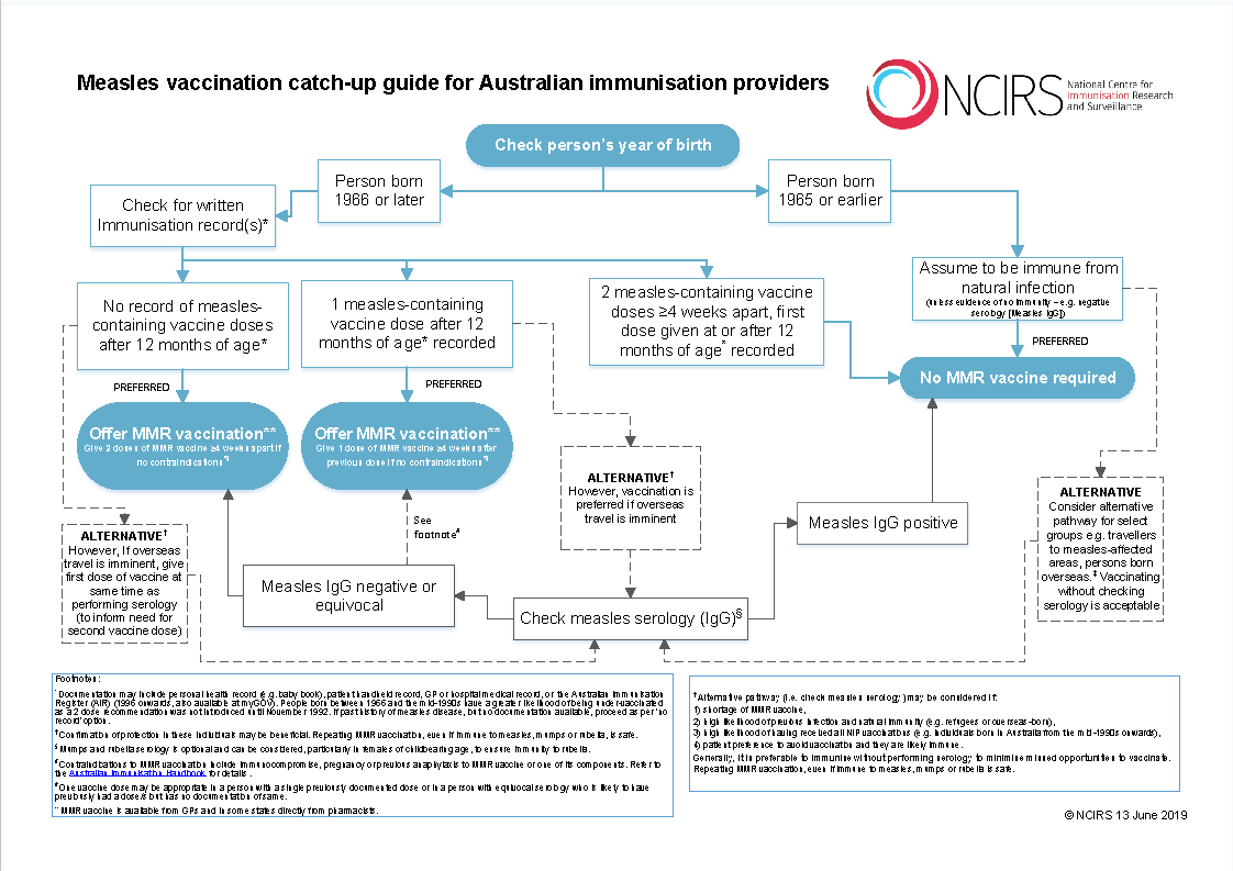NCIRS Measles vaccination catch-up guide for immunisation providers13062019